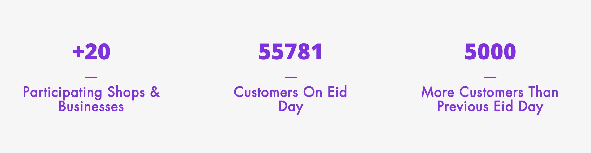 Itis Ramadan Campaign results